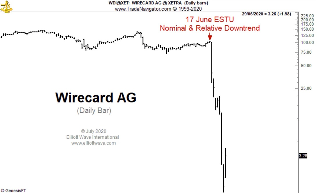 Wirecard AG: почему коллапс был ... ожидаемым (перевод с elliottwave com)