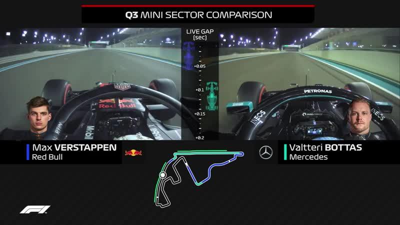 Verstappen vs Bottas Qualifying Comparison 2020 Abu Dhabi Grand Prix
