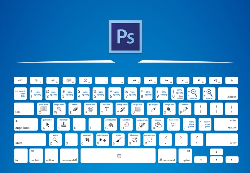 Топ-20 горячих клавиш Photoshop CC, изображение №1