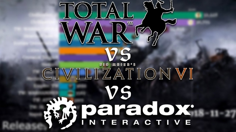 Top Paradox Interactive Total War and Civilisation Games by Daily Peak Players on Steam 2015 2020