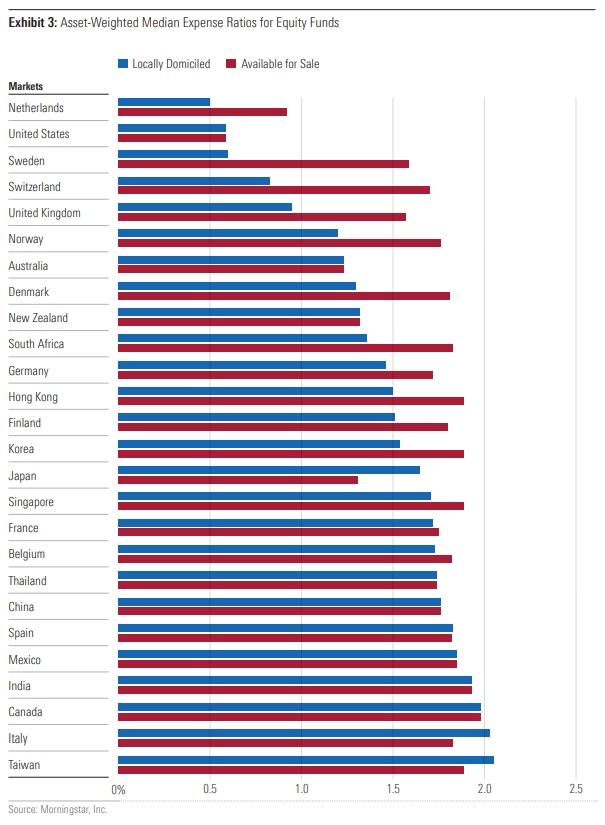 Morningstar посчитал медианные взвешенные по объемам активов затраты по различным типам инвестиционных фондов в разных странах
