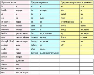 масло по английски транскрипция