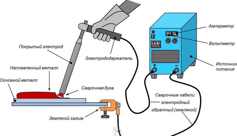 Сварочные работы. Технология, советы и техника безопасности., изображение №6