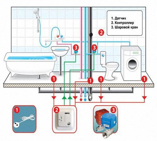 Система защиты от протечек воды в квартире, изображение №7