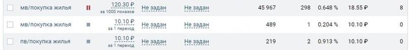 Заявки на квартиры в новом ЖК «Торпедо» по 350 рублей., изображение №3