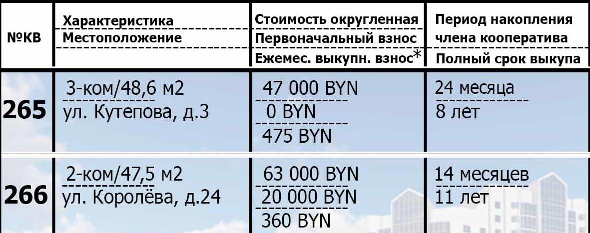 265 и 266 квартиры в рассрочку. Подробности.