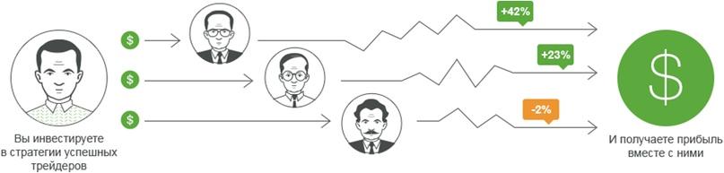 ПАММ-счет: вселенское зло или доходный инструмент агрессивного инвестора? (как выбирать управляющих на Форекс)