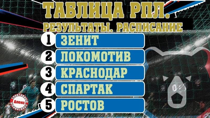 Чемпионат России РПЛ 6 тур Результаты таблица расписание Жиго вывел Спартак на 4 е место