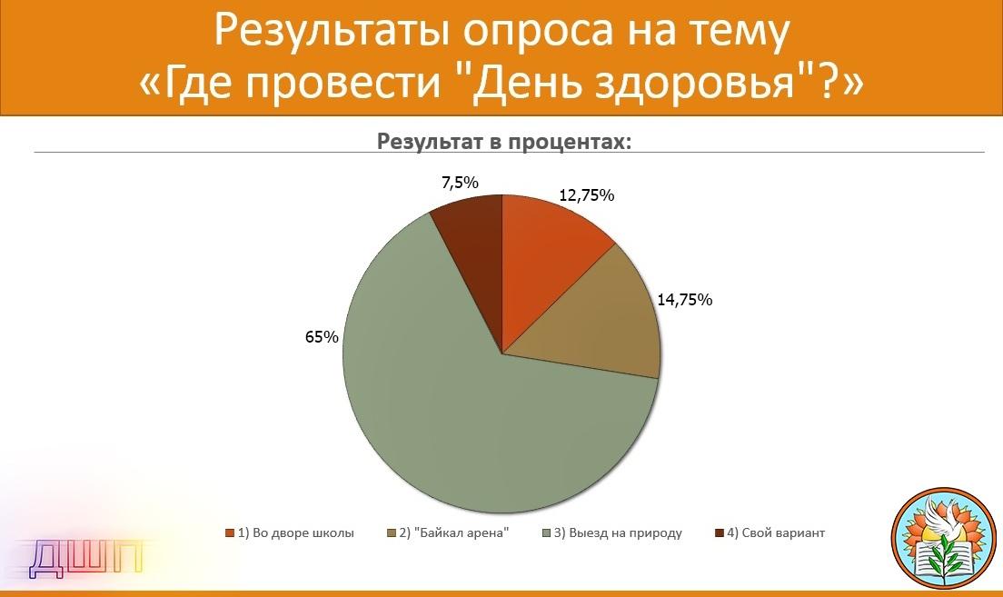 Итоги голосования о месте проведения Дня здоровья