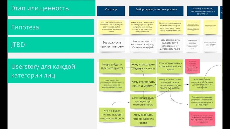 Гипотезы JTBD CJM и User story в реальности UX дизайнера