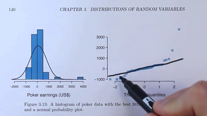Normal Probability Plots Explained (OpenIntro textbook supplement)