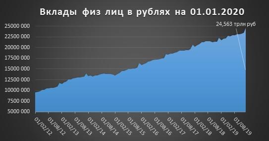 Рассуждаем о последствиях снижения ключевой ставки для любителей банковских депозитов