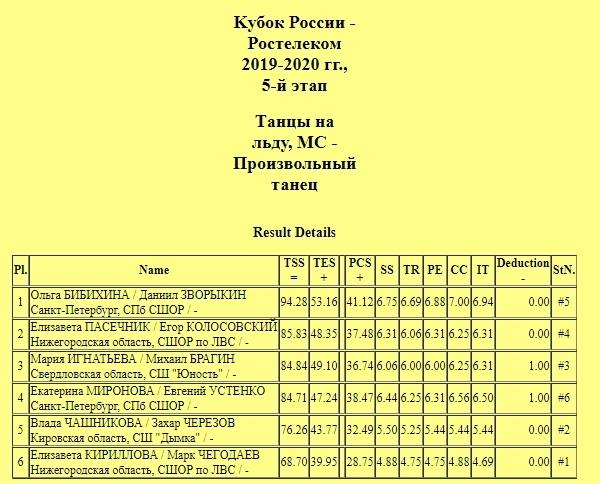 Кубок России (все этапы и финал) 2019-2020 - Страница 8 1PuYxi7yhUo