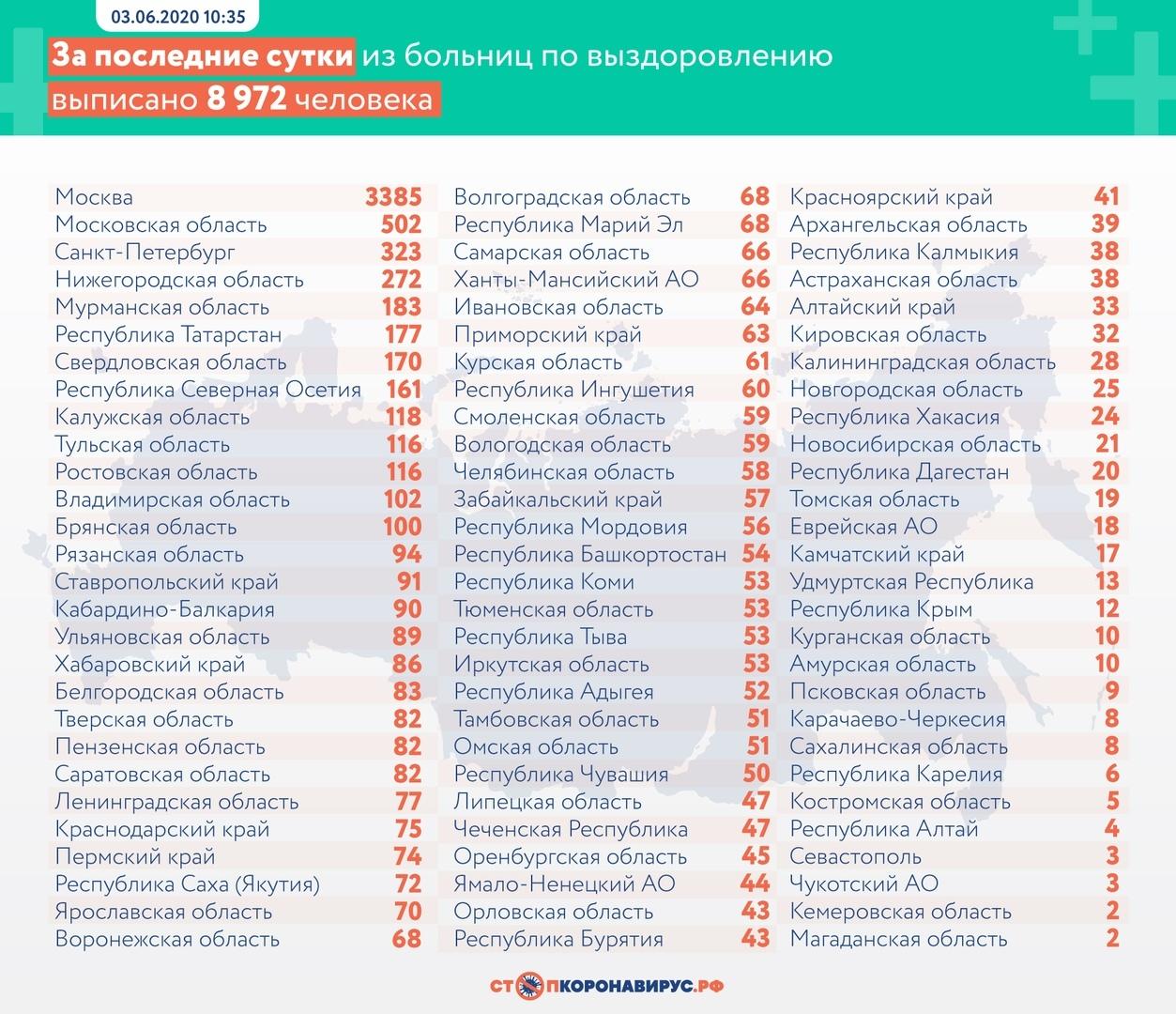 коронавирусная инфекция COVID-19 Россия Нижегородская область