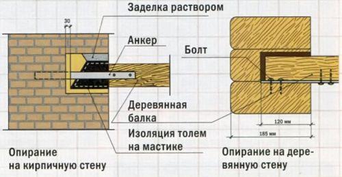 Нюансы обустройства балок, изображение №8