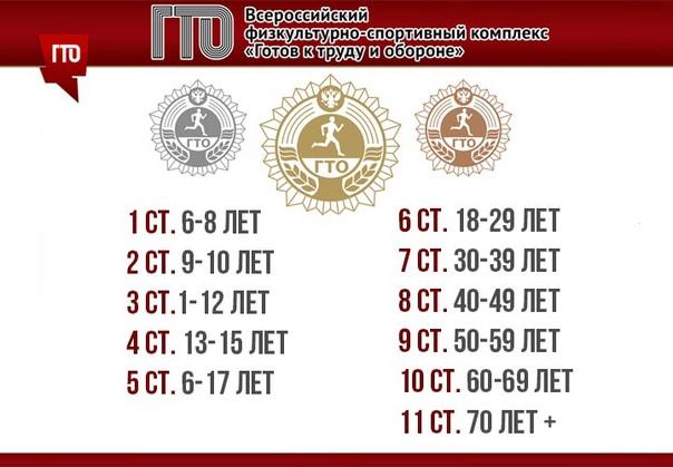 ГТОльятти или что такое ГТО, изображение №1