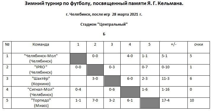 Б 28.03.2021 таблица