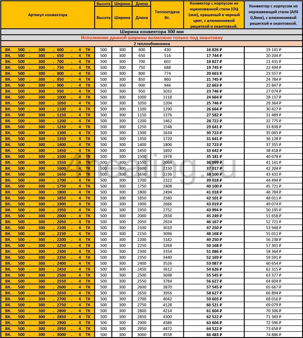 Прайс внутрипольных конвекторов Vitron ВК.500.300