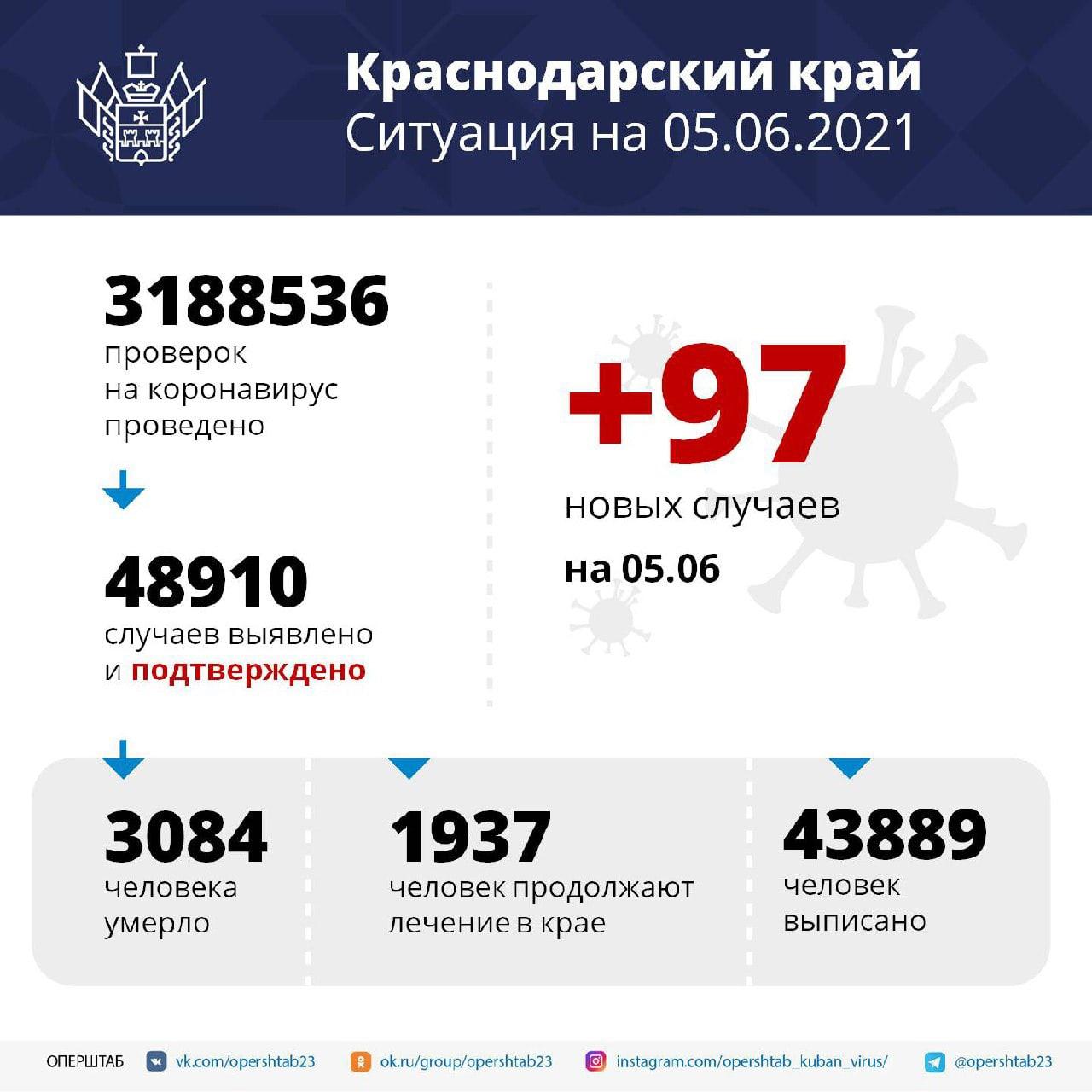 В регионе за сутки зарегистрировали 97 случаев COVID-19Заболевших...