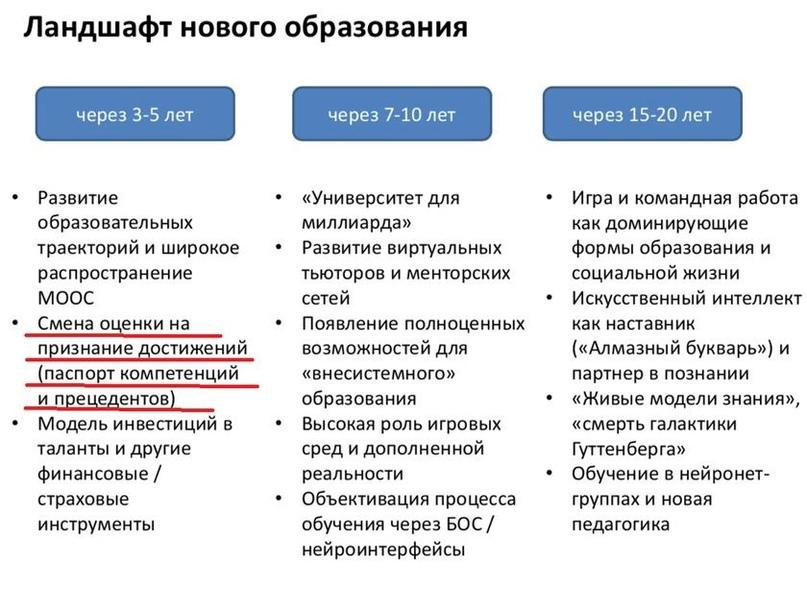 Цифровой профиль и личный рейтинг вместо традиционных оценок: в Липецкой области демонтируют школьное образование по лекалам Грефа и Пескова, изображение №4