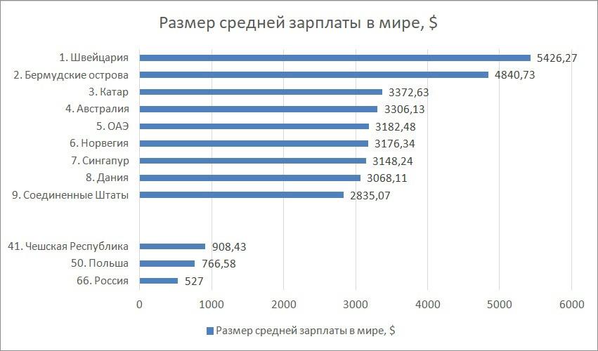 Повышение реальных доходов граждан - один из основных пунктов русского национализма