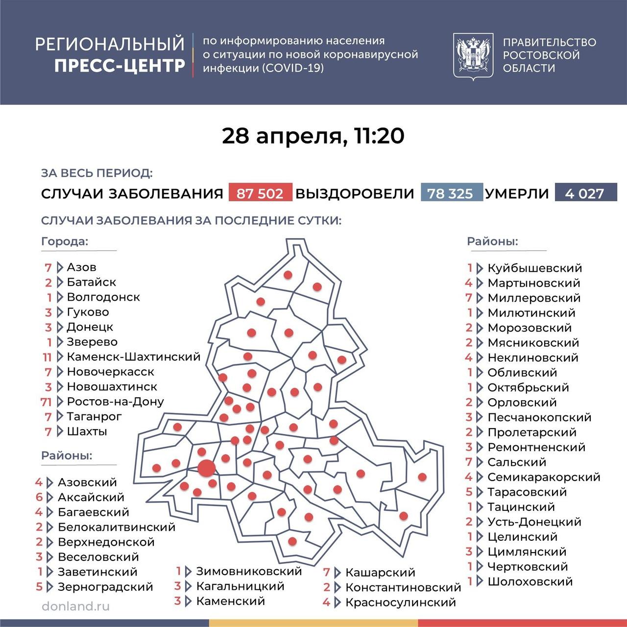 На Дону число инфицированных COVID-19 составляет 228, в Таганроге 7 новых случаев