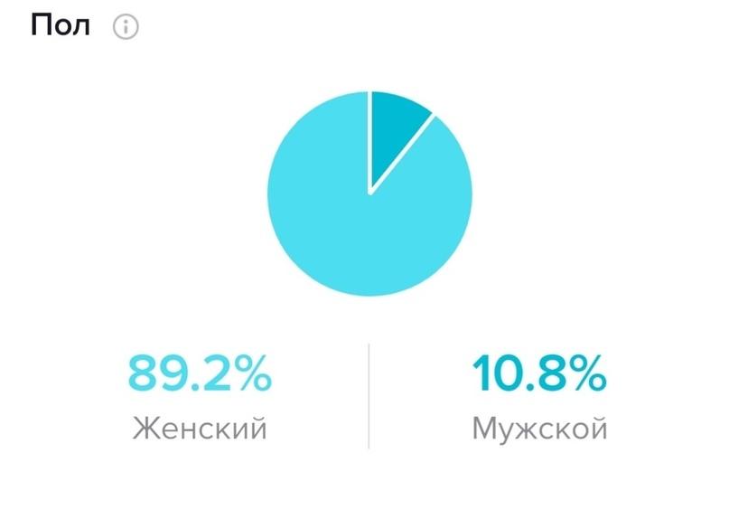 Соотношение полов, 80% — Россия