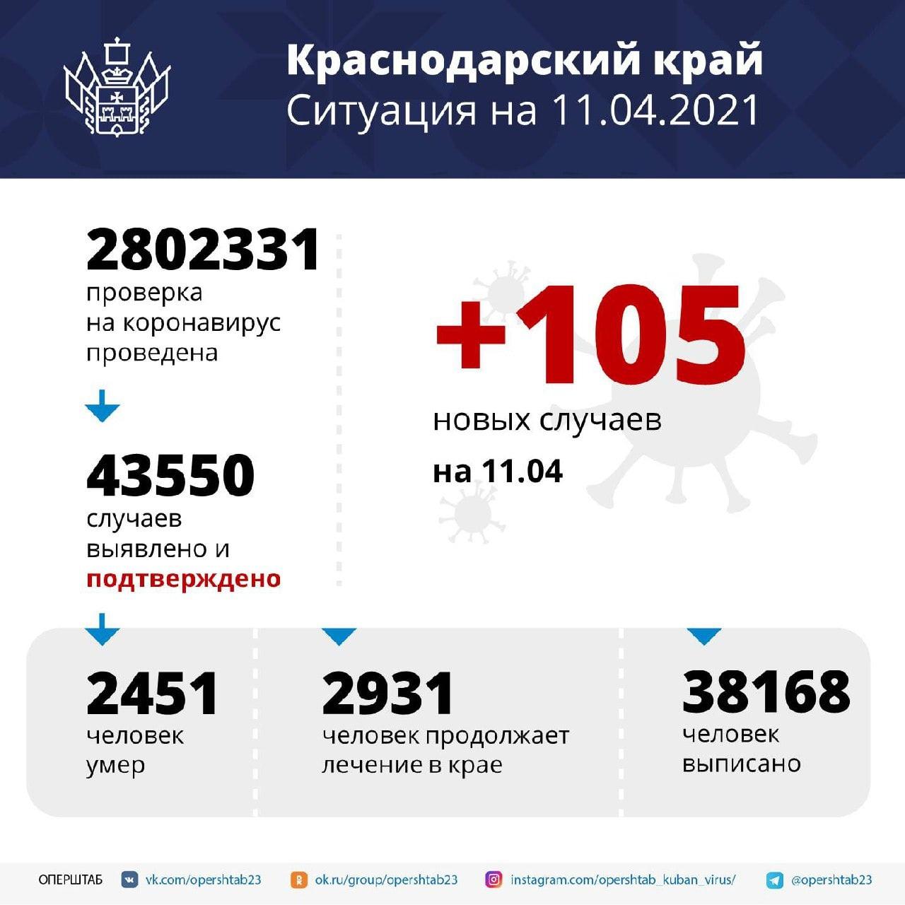 За сутки на Кубани зарегистрировали 105 заболевших коронавирусом...