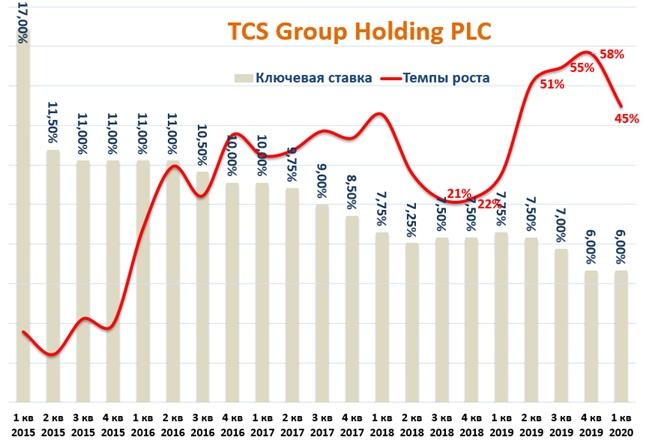 TCS Group Holding: отчет за 1 квартал 2020 года., изображение №3